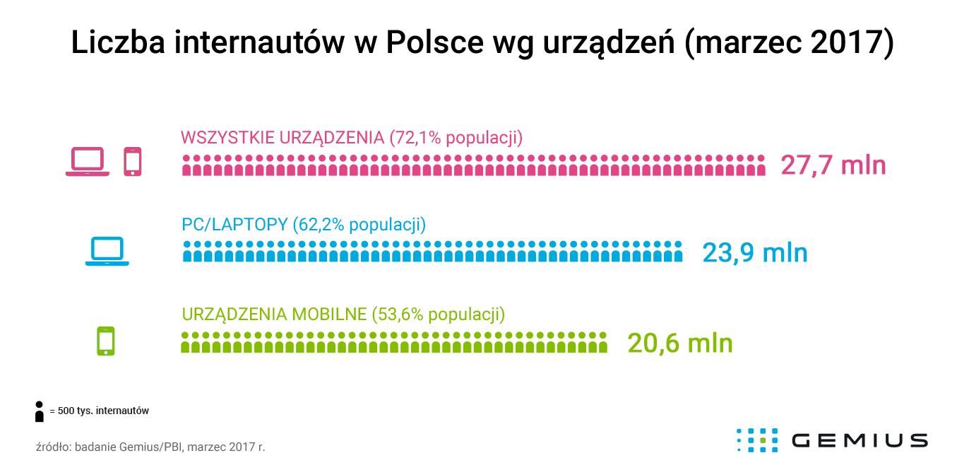 liczba-internautow-w-polsce-marzec-2017