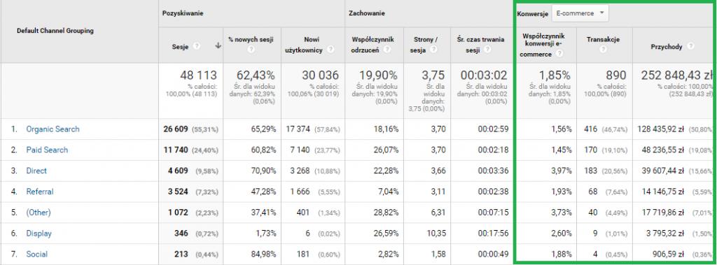 Google Analytics sklep internetowy