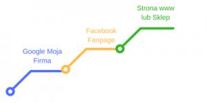 Google Moja Firma - Fanpage - strona www