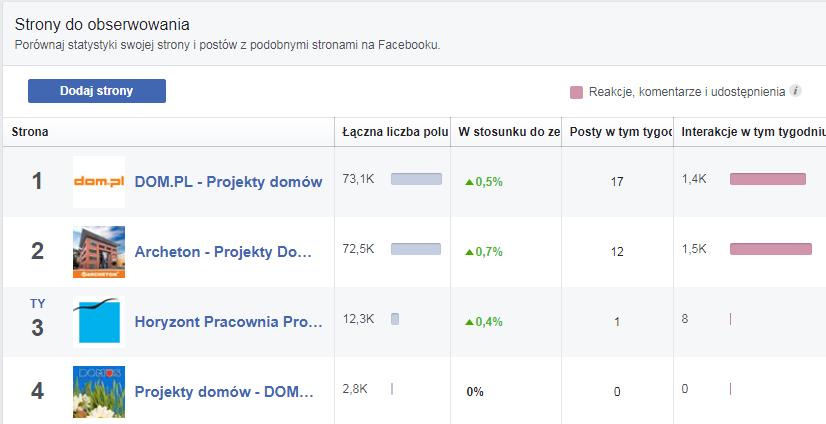 konkurencja na Facebook