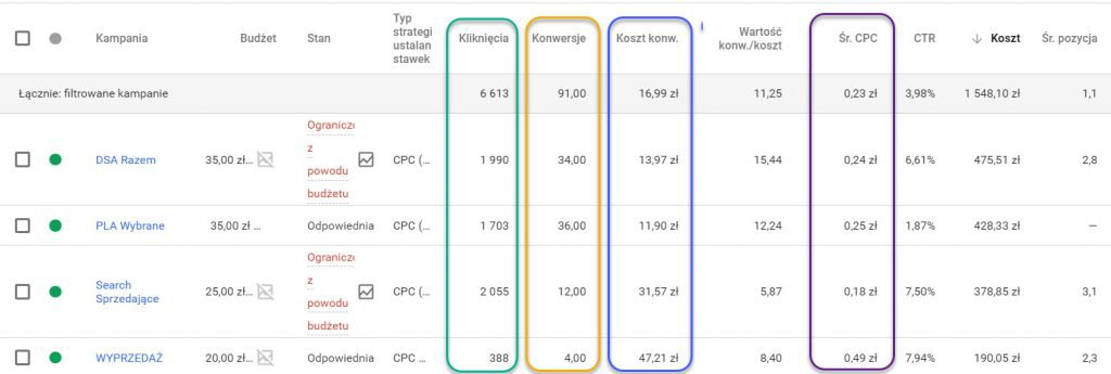 statystyki Google Adword