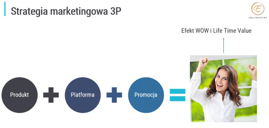 Strategia marketingowa 3P