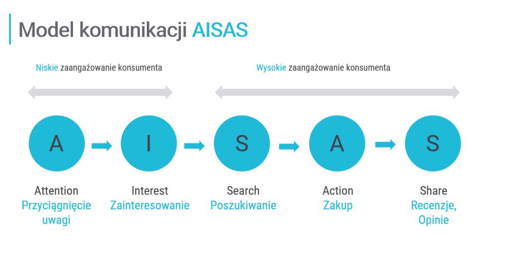 AISAS nowy model komunikacji