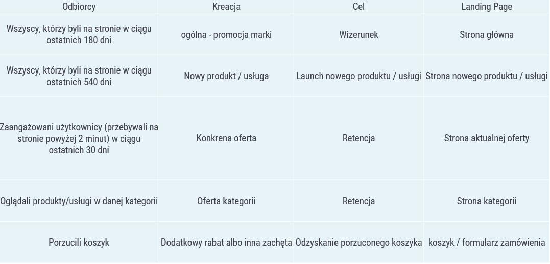 strategie remarketingu - schemat